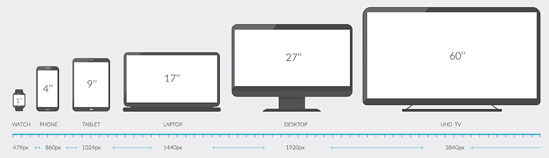 Screen sizes and devices