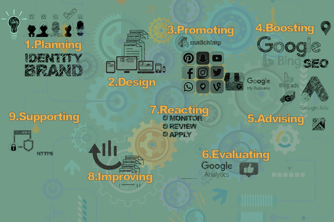 Why use a digital marketing agence?